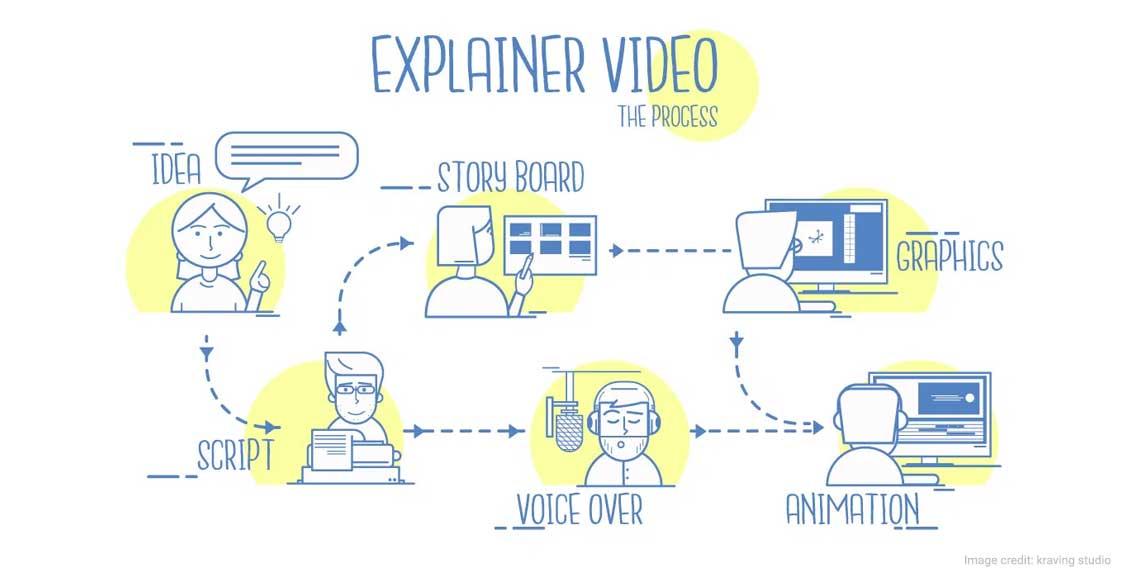 Animation Explainer Video